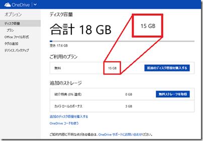 7GBだったアカウントは15GBになった